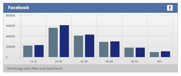 Facebook Verteilung Alter